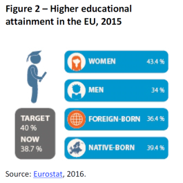Higher educational attainment in the EU, 2015