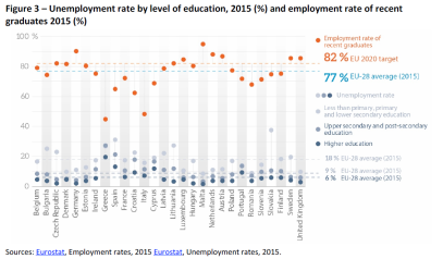 Unemployment rate by level of education, 2015 (%) and employment rate of recent graduates 2015 (%)