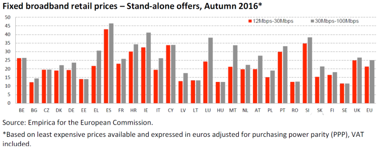 Fixed broadband retail prices – Stand-alone offers, Autumn 2016*