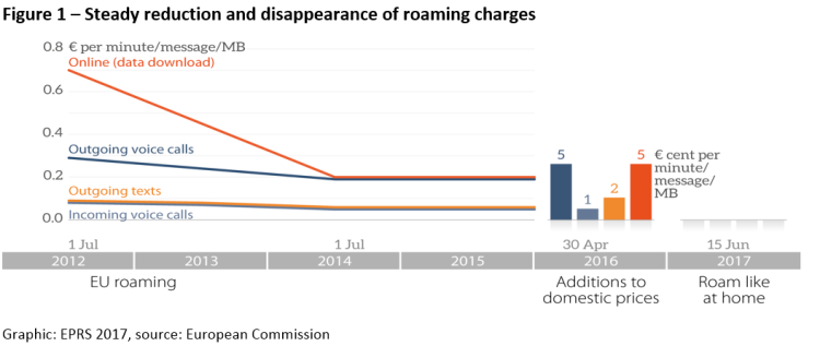 Steady reduction and disappearance of roaming charges
