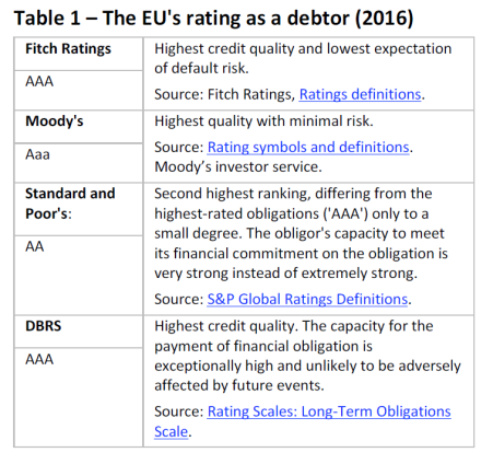 The EU's rating as a debtor (2016)
