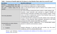 Table 1 - Summary of benefits rights for EU citizens in a host Member State under the current EU rules