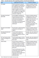 Table 2 – Essential elements of EU negotiating position on the financial settlement
