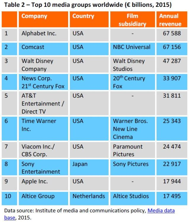 Top 10 media groups worldwide (€ billions, 2015)
