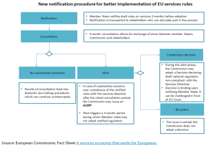 new notification procedure for better implementation of EU services rules