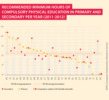 recommended minimum hours of sports