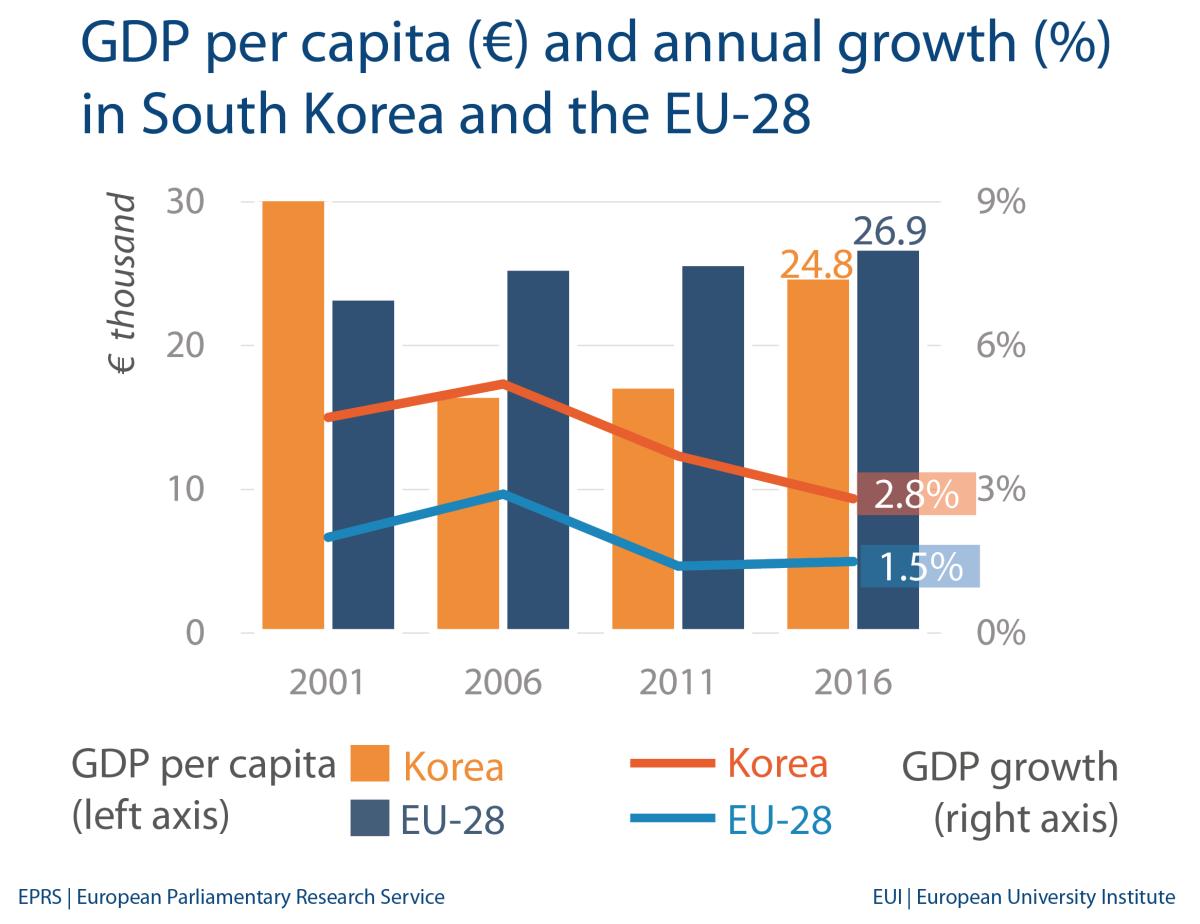 south korea  economic indicators and trade with eu