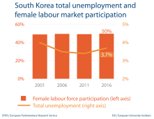 Unemployment and female labour market - South Korea