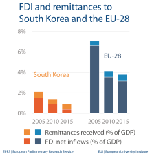 FDI and remittances - South Korea