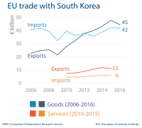 EU trade with South Korea