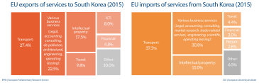 EU import and export of services to South Korea