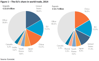 Figure 1 – The EUs share in world trade 2014