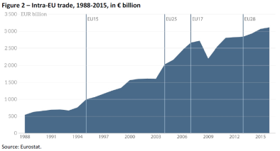 Figure 2 – Intra-EU trade 1988-2015 in € billion