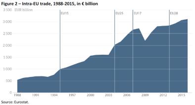 Figure 2 – Intra-EU trade 1988-2015 in € billion