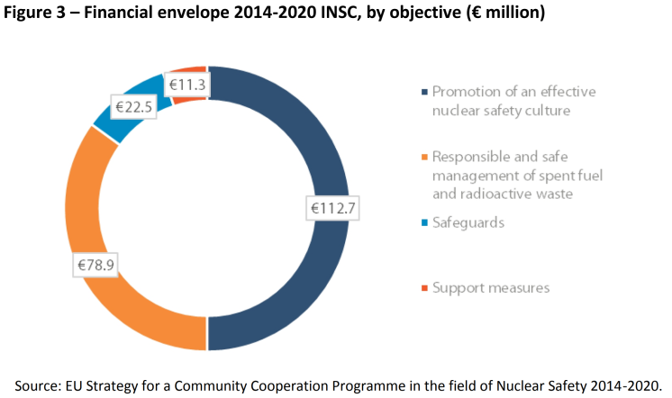 Financial envelope 2014-2020 INSC, by objective (€ million)