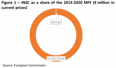 INSC as a share of the 2014-2020 MFF