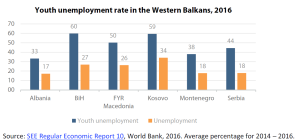 Youth unemployment rate in the Western Balkans, 2016