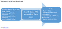 Development of EU-South Korea trade