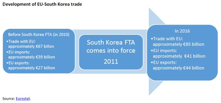 Development of EU-South Korea trade