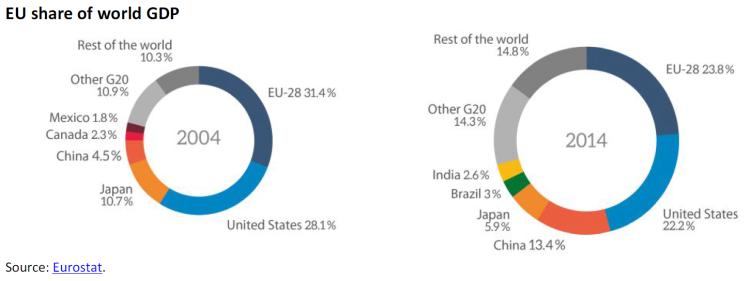 EU share of world GDP