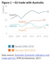 EU trade with Australia