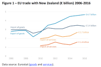 EU trade with New Zealand (€ billion) 2006-2016