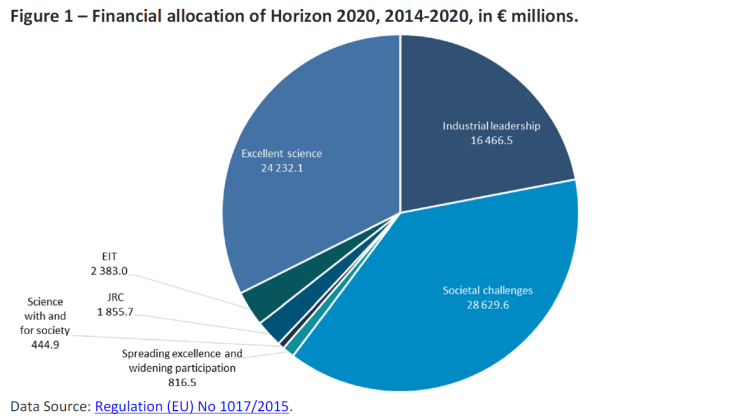 Figure 1 – Financial allocation of Horizon 2020, 2014-2020, in € millions