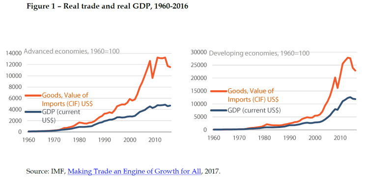 Real trade and real GDP, 1960-2016