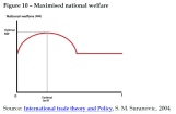 Maximised national welfare