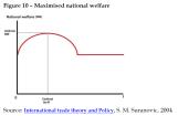 Maximised national welfare