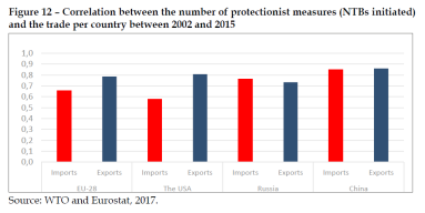 Correlation between the number of protectionist measures