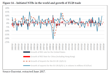 Initiated NTBs in the world and growth of EU28 trade