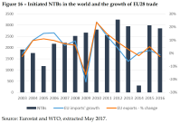 Initiated NTBs in the world and the growth of EU28 trade