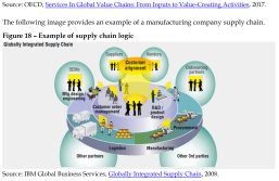 Example of supply chain logic