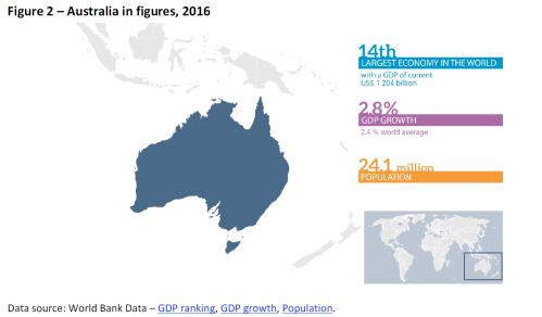 Australia in figures, 2016
