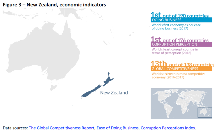 New Zealand, economic indicators