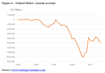 United States_ current account