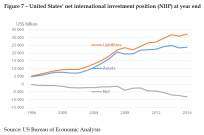 United States_ net international investment position