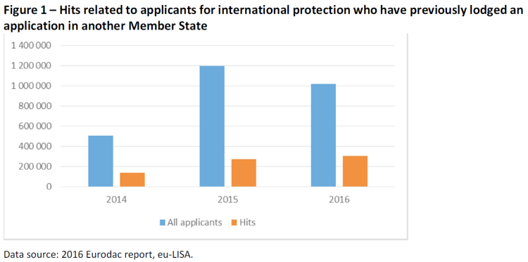 Hits related to applicants for international protection who have previously lodged an application in another Member State