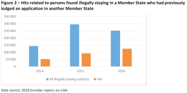 Figure 2 – Hits related to persons found illegally staying in a Member State who had previously lodged an application in another Member State