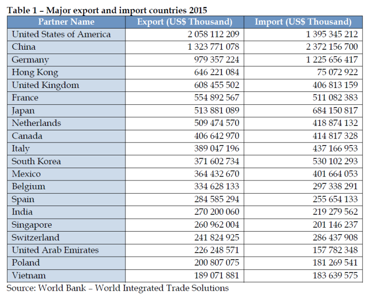 Major export and import countries 2015