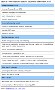 Table 1 – Priorities and specific objectives of Horizon 2020