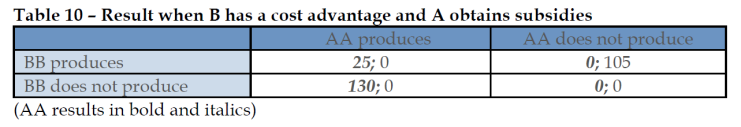 Result when B has a cost advantage and A obtains subsidies