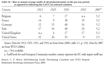 Rise in annual average tariffs of all productscountry
