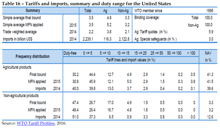 Tariffs and imports, summary and duty range for the United States