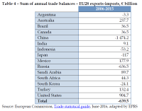 Sum of annual trade balances – EU28 exports-imports, € billion