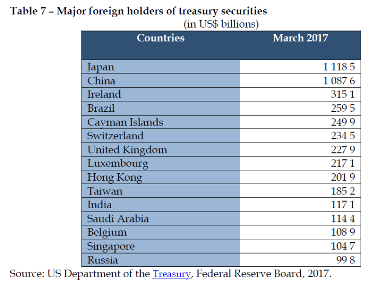 Major foreign holders of treasury securities