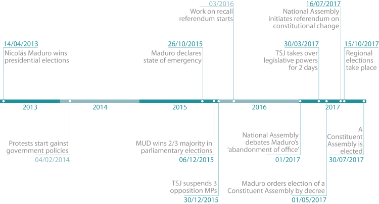 Timeline of events in Venezuela since Nicolás Maduro won the presidency
