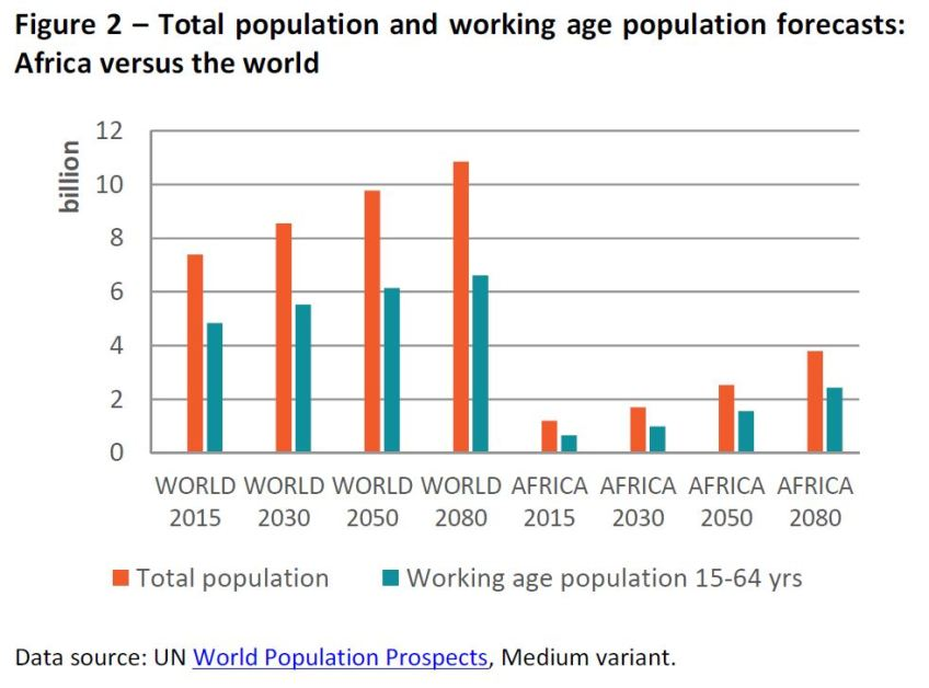 Total Population Of World >> Total Population And Working Age Population Forecasts