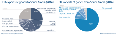 EU import and export of goods to Saudi Arabia